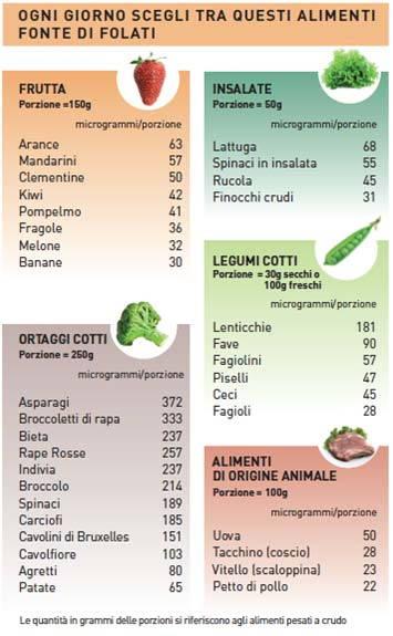 tabella_folati_alimenti